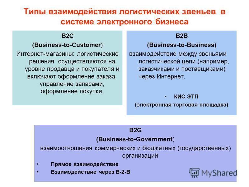 Типы взаимодействия логистических звеньев в системе электронного бизнеса В2С (Business-to-Сustomer) Интернет-магазины: логистические решения осуществляются на уровне продавца и покупателя и включают оформление заказа, управление запасами, оформление