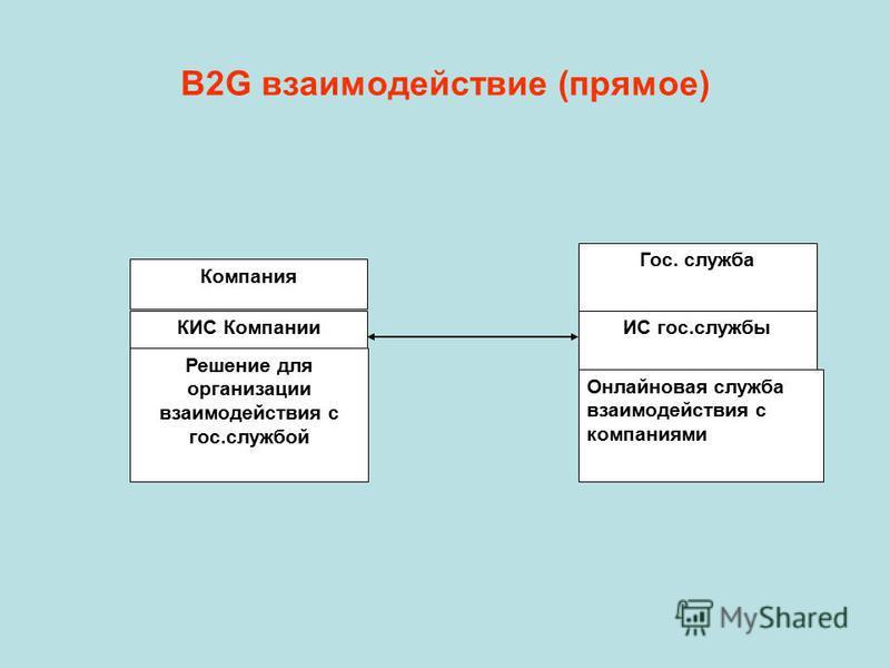 B2G взаимодействие (прямое) Компания КИС Компании Гос. служба Решение для организации взаимодействия с гос.службой ИС гос.службы Онлайновая служба взаимодействия с компаниями