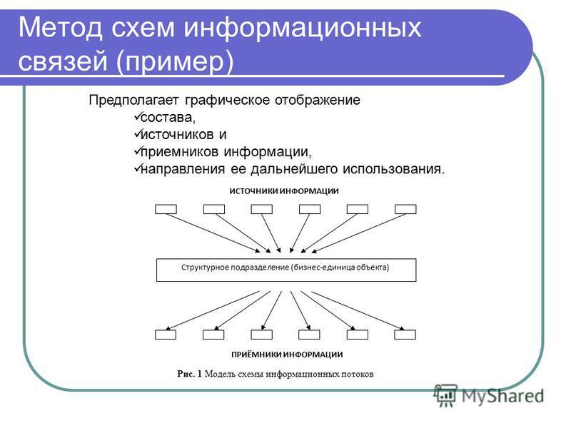 Метод схем информационных связей (пример) Предполагает графическое отображение состава, источников и приемников информации, направления ее дальнейшего использования. Структурное подразделение (бизнес-единица объекта) ИСТОЧНИКИ ИНФОРМАЦИИ ПРИЁМНИКИ ИН