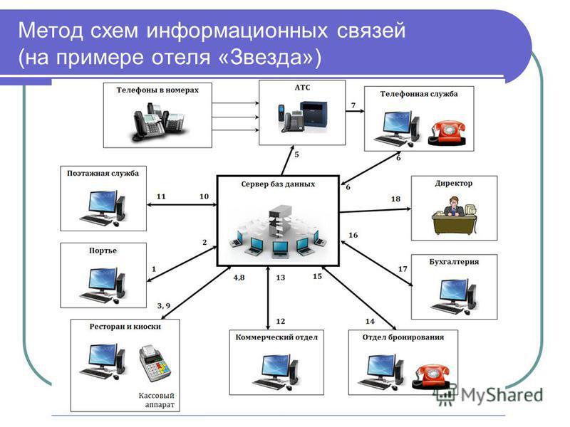 Метод схем информационных связей (на примере отеля «Звезда»)