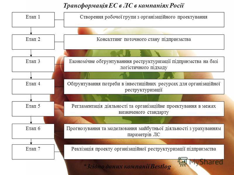 Етап 1 Етап 2 Етап 3 Етап 4 Етап 5 Створення робочої групи з організаційного проектування Консалтинг поточного стану підприємства Економічне обгрунтуванння реструктуризації підприємства на базі логістичного підходу Обґрунтування потреби в інвестиційн