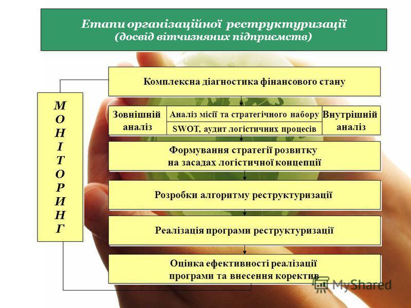 Етапи організаційної реструктуризації (досвід вітчизняних підприємств) Етапи організаційної реструктуризації (досвід вітчизняних підприємств) Комплексна діагностика фінансового стану Зовнішній аналіз Зовнішній аналіз Аналіз місії та стратегічного наб