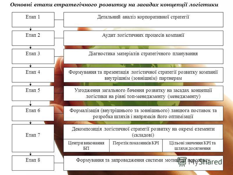 Етап 1 Етап 2 Етап 3 Етап 4 Етап 5 Детальний аналіз корпоративної стратегії Аудит логістичних процесів компанії Діагностика матеріалів стратегічного планування Формування та презентація логістичної стратегії розвитку компанії внутрішнім (зовнішнім) п