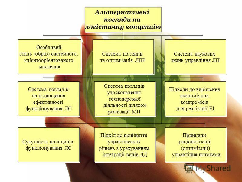 Альтернативні погляди на логістичну концепцію Альтернативні погляди на логістичну концепцію Особливий стиль (образ) системного, клієнтоорієнтованого мислення Особливий стиль (образ) системного, клієнтоорієнтованого мислення Система поглядів та оптимі