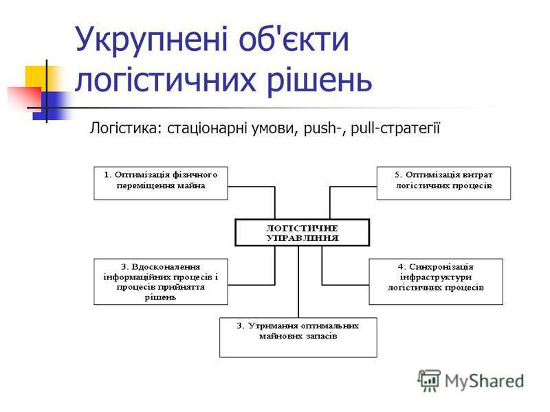 Укрупнені об'єкти логістичних рішень Логістика: стаціонарні умови, push-, pull-стратегії