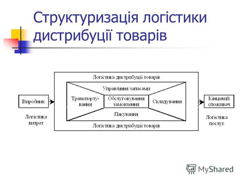 Структуризація логістики дистрибуції товарів