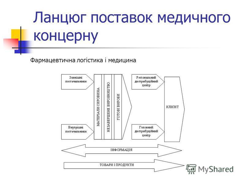 Ланцюг поставок медичного концерну Фармацевтична логістика і медицина