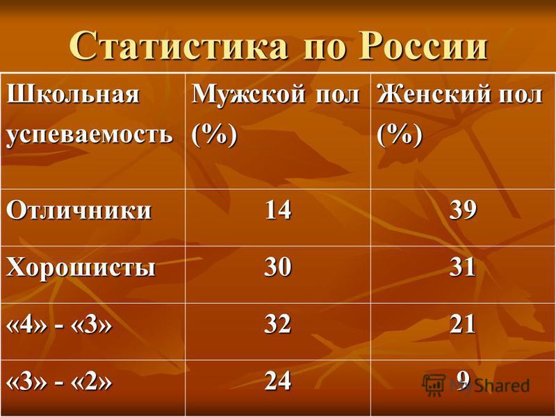 Статистика по России Школьнаяуспеваемость Мужской пол (%) Женский пол (%) Отличники 1439 Хорошисты 3031 «4» - «3» 3221 «3» - «2» 249