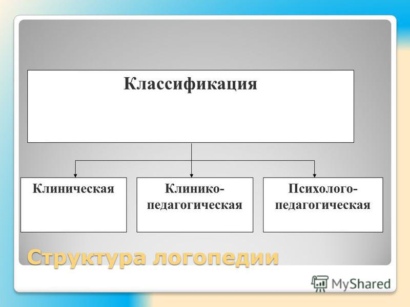 Структура логопедии Классификация Клиническая Клинико- педагогическая Психолого- педагогическая