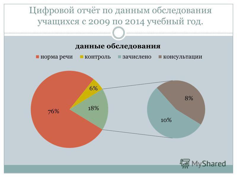 Цифровой отчёт по данным обследования учащихся с 2009 по 2014 учебный год.