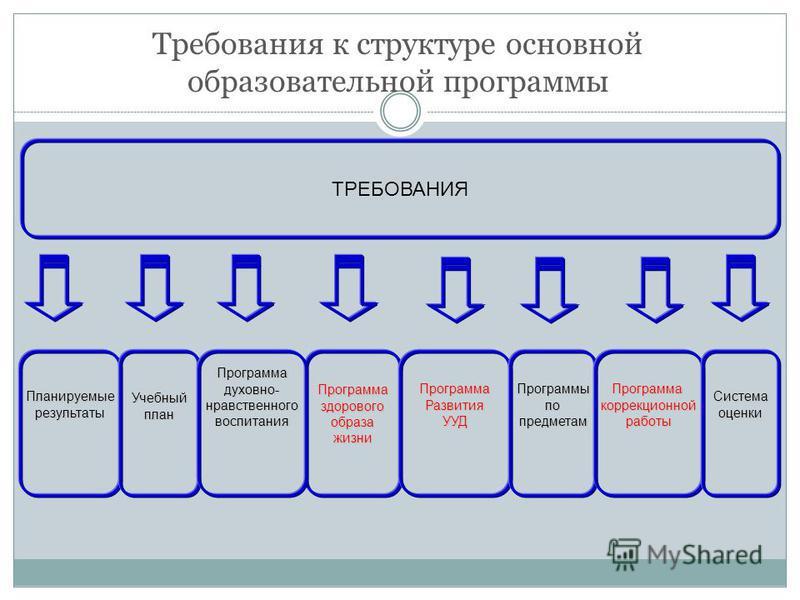 Требования к структуре основной образовательной программы ТРЕБОВАНИЯ Планируемыерезультаты ПрограммаздоровогообразажизниУчебныйплан ПрограммаРазвития УУДПрограммадуховно-нравственноговоспитания ПрограммыпопредметамПрограммакоррекционнойработы Система