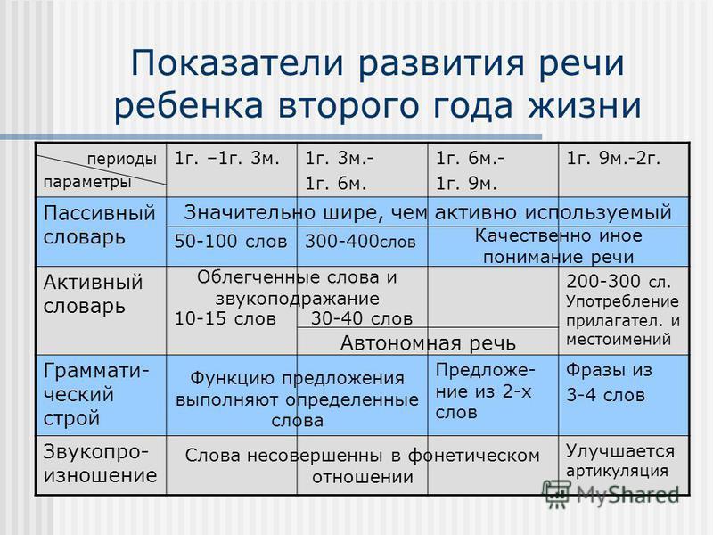 Показатели развития речи ребенка второго года жизни периоды параметры 1 г. –1 г. 3 м.1 г. 3 м.- 1 г. 6 м. 1 г. 6 м.- 1 г. 9 м. 1 г. 9 м.-2 г. Пассивный словарь Активный словарь 200-300 сл. Употребление прилагательных. и местоимений Граммати- ческий с