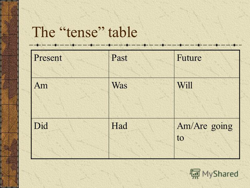 The tense table PresentPastFuture AmWasWill DidHadAm/Are going to