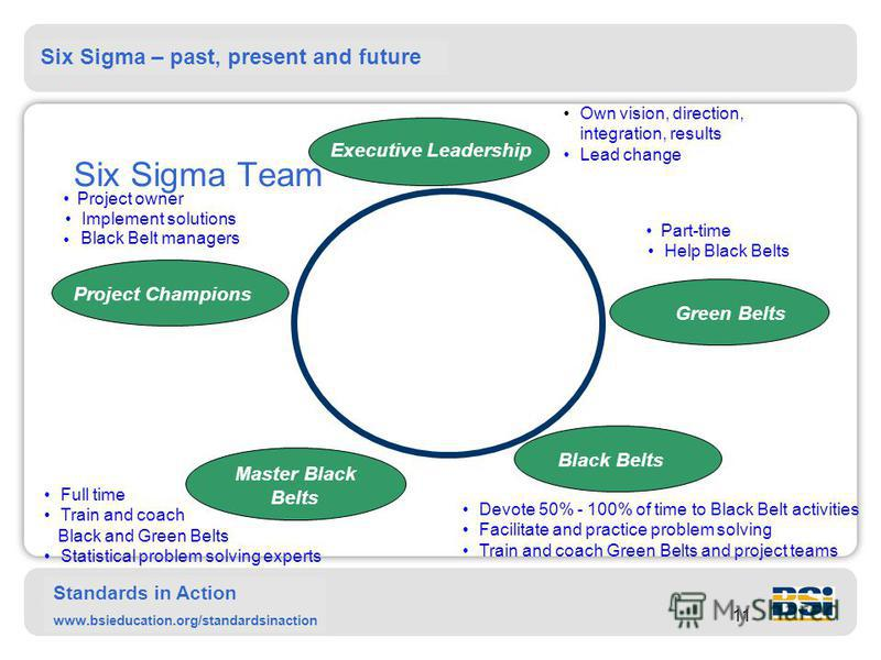 Six Sigma – past, present and future Standards in Action www.bsieducation.org/standardsinaction 11 Six Sigma Team Own vision, direction, integration, results Lead change Project owner Implement solutions Black Belt managers Full time Train and coach