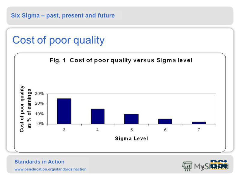 Six Sigma – past, present and future Standards in Action www.bsieducation.org/standardsinaction 5 Cost of poor quality