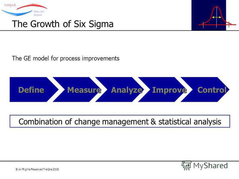 © All Rights Reserved TreQna 2005 The GE model for process improvements The Growth of Six Sigma Define Measure Measure Analyze Analyze Improve Improve Control Control Combination of change management & statistical analysis