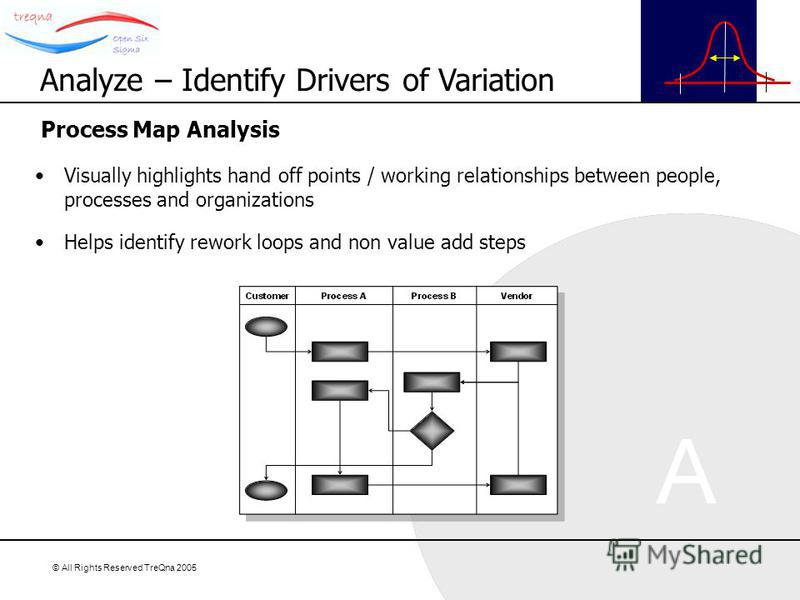 © All Rights Reserved TreQna 2005 Process Map Analysis Visually highlights hand off points / working relationships between people, processes and organizations Helps identify rework loops and non value add steps Analyze – Identify Drivers of Variation