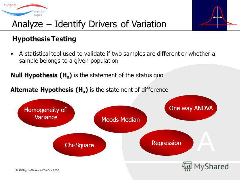 © All Rights Reserved TreQna 2005 Hypothesis Testing A statistical tool used to validate if two samples are different or whether a sample belongs to a given population Null Hypothesis (H o ) Null Hypothesis (H o ) is the statement of the status quo A