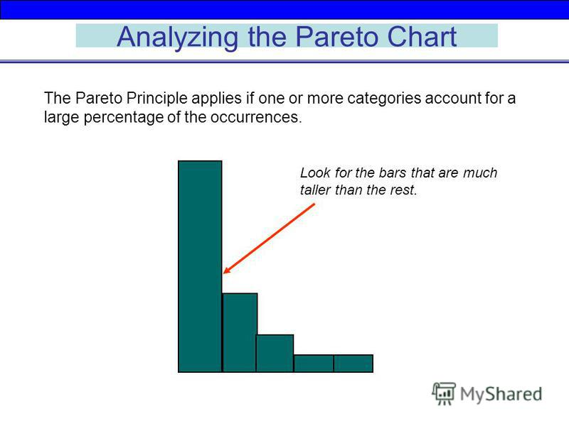 Analyzing the Pareto Chart The Pareto Principle applies if one or more categories account for a large percentage of the occurrences. Look for the bars that are much taller than the rest.