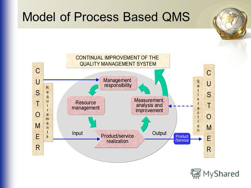 Model of Process Based QMS
