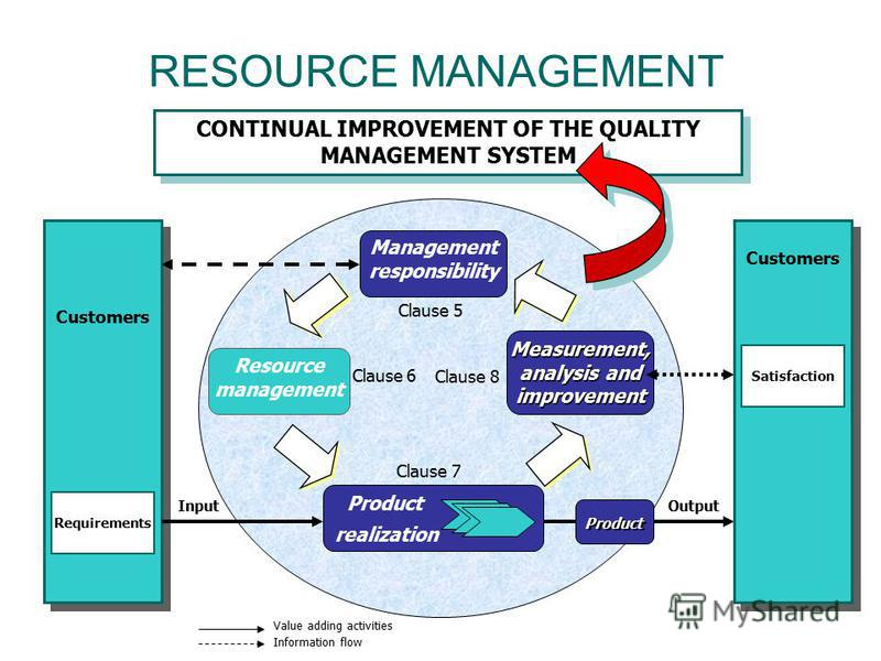 RESOURCE MANAGEMENT CONTINUAL IMPROVEMENT OF THE QUALITY MANAGEMENT SYSTEM Measurement, analysis and improvement Product InputOutput Management responsibility Resource management Clause 5 Clause 6 Clause 8 Clause 7 Requirements Product realization Sa