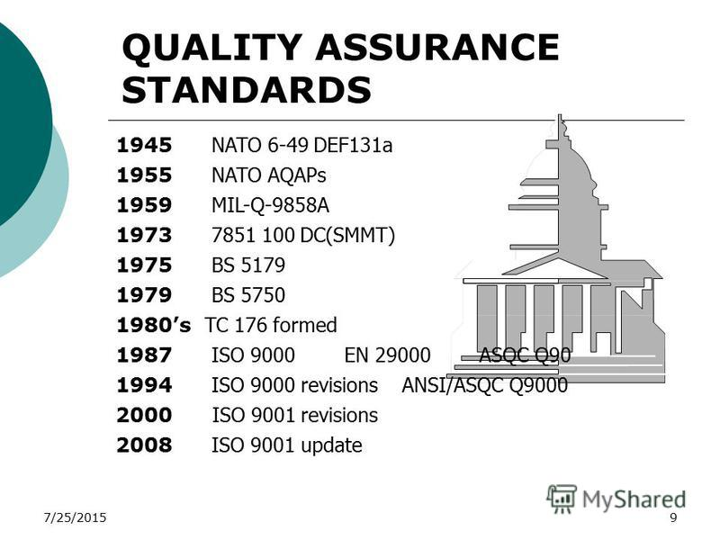 7/25/20159 QUALITY ASSURANCE STANDARDS 1945 NATO 6-49 DEF131a 1955 NATO AQAPs 1959 MIL-Q-9858A 1973 7851 100 DC(SMMT) 1975 BS 5179 1979 BS 5750 1980s TC 176 formed 1987 ISO 9000 EN 29000 ASQC Q90 1994 ISO 9000 revisions ANSI/ASQC Q9000 2000 ISO 9001