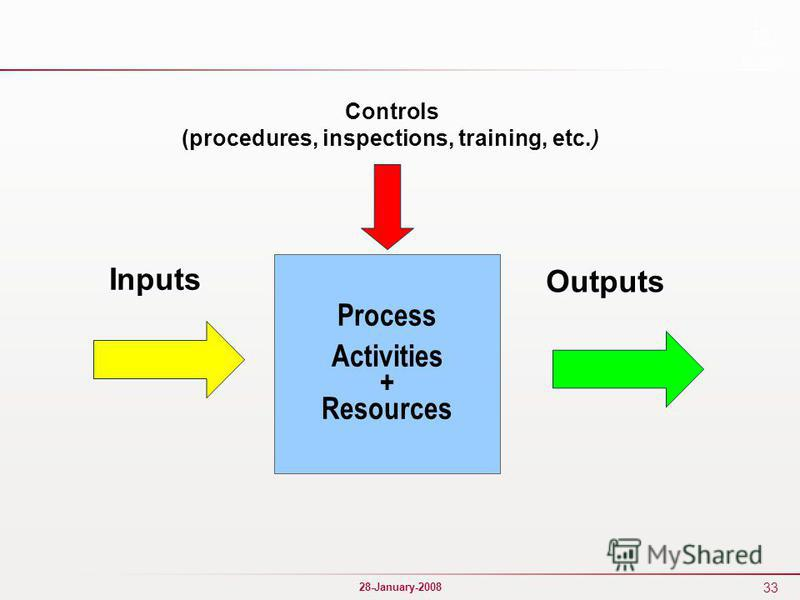 33 28-January-2008 Process Activities + Resources Inputs Outputs Controls (procedures, inspections, training, etc.)