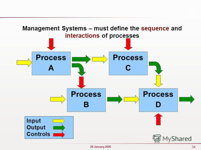 34 28-January-2008 Management Systems – must define the sequence and interactions of processes Process A Process D Process B Process C Input Output Controls