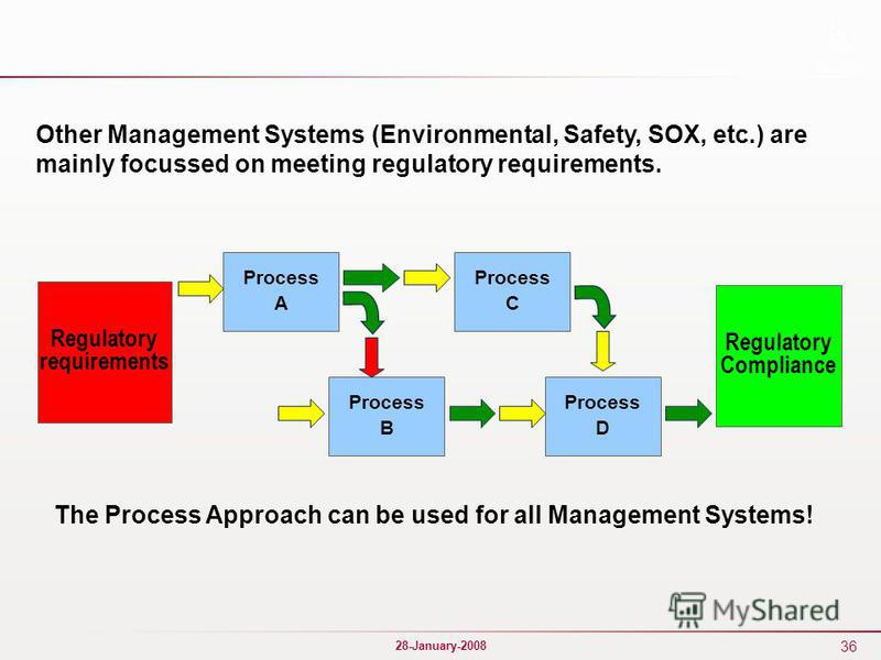 36 28-January-2008 Regulatory requirements Regulatory Compliance Process A Process D Process B Process C Other Management Systems (Environmental, Safety, SOX, etc.) are mainly focussed on meeting regulatory requirements. The Process Approach can be u