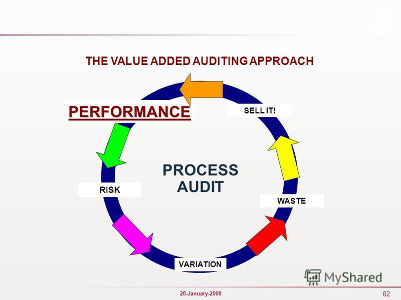 62 28-January-2008 WASTE VARIATION SELL IT! PERFORMANCE RISK THE VALUE ADDED AUDITING APPROACH PROCESS AUDIT