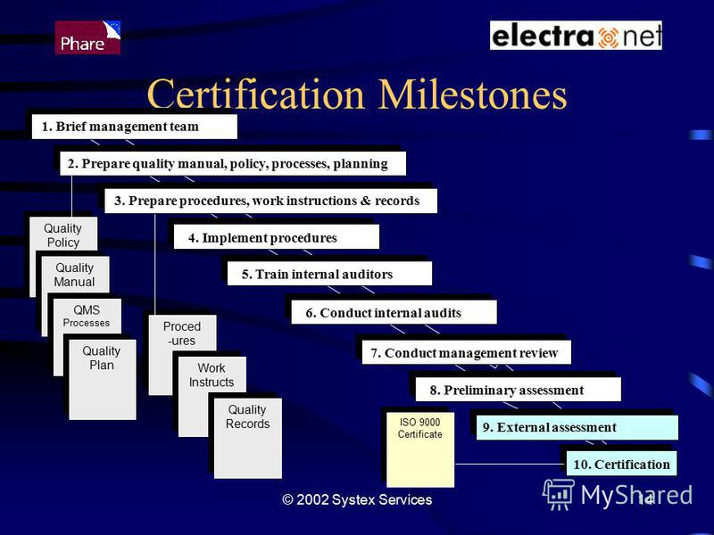 © 2002 Systex Services14 Certification Milestones 2. Prepare quality manual, policy, processes, planning 3. Prepare procedures, work instructions & records 10. Certification 9. External assessment ISO 9000 Certificate ISO 9000 Certificate Proced -ure