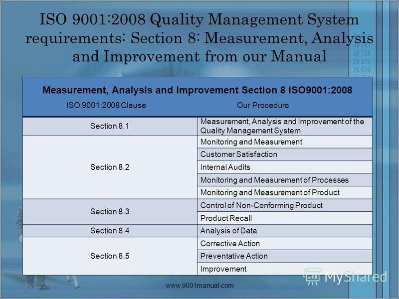 ISO 9001:2008 Quality Management System requirements: Section 8: Measurement, Analysis and Improvement from our Manual Measurement, Analysis and Improvement Section 8 ISO9001:2008 Section 8.1 Measurement, Analysis and Improvement of the Quality Manag