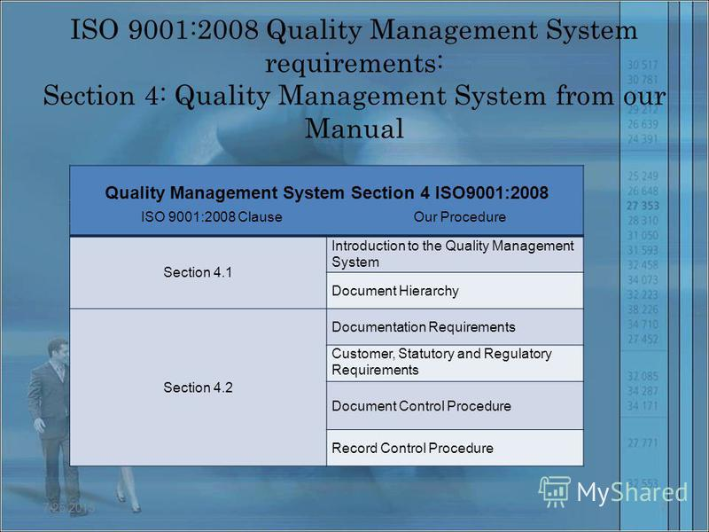 ISO 9001:2008 Quality Management System requirements: Section 4: Quality Management System from our Manual Quality Management System Section 4 ISO9001:2008 Section 4.1 Introduction to the Quality Management System Document Hierarchy Section 4.2 Docum