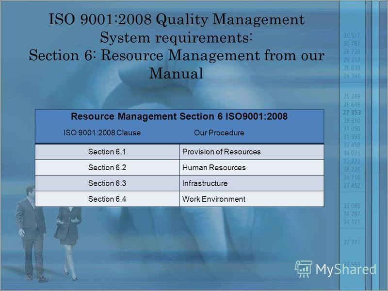 ISO 9001:2008 Quality Management System requirements: Section 6: Resource Management from our Manual Resource Management Section 6 ISO9001:2008 Section 6.1Provision of Resources Section 6.2Human Resources Section 6.3Infrastructure Section 6.4Work Env