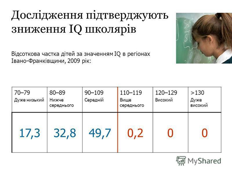 Дослідження підтверджують зниження IQ школярів 70–79 Дуже низький 80–89 Нижче середнього 90–109 Середній 110–119 Вище середнього 120–129 Високий >130 Дуже високий 17,332,849,70,200 Відсоткова частка дітей за значенням IQ в регіонах Івано-Франківщини,