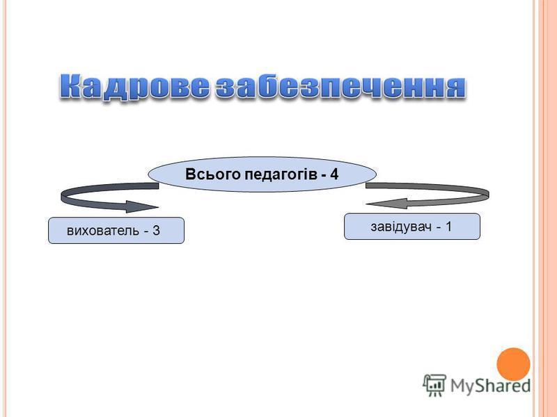 вихователь - 3 Всього педагогів - 4 завідувач - 1