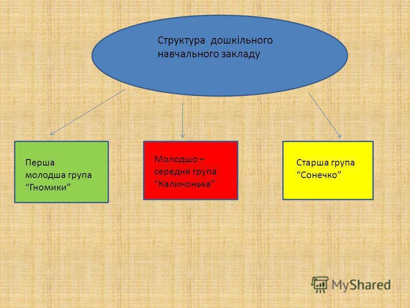 Структура дошкільного навчального закладу Перша молодша група Гномики Молодшо – середня група Калинонька Старша група Сонечко