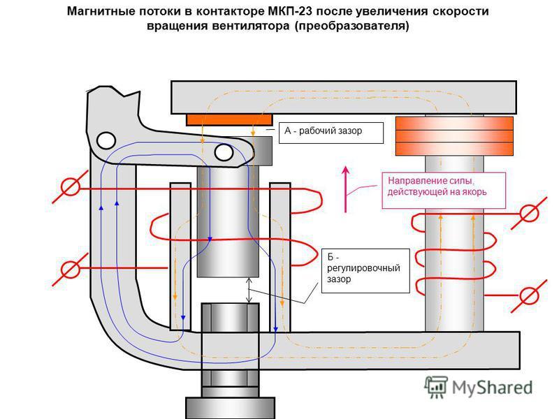 Магнитные потоки в контакторе МКП-23 после увеличения скорости вращения вентилятора (преобразователя) Б - регулировочный зазор А - рабочий зазор Направление силы, действующей на якорь