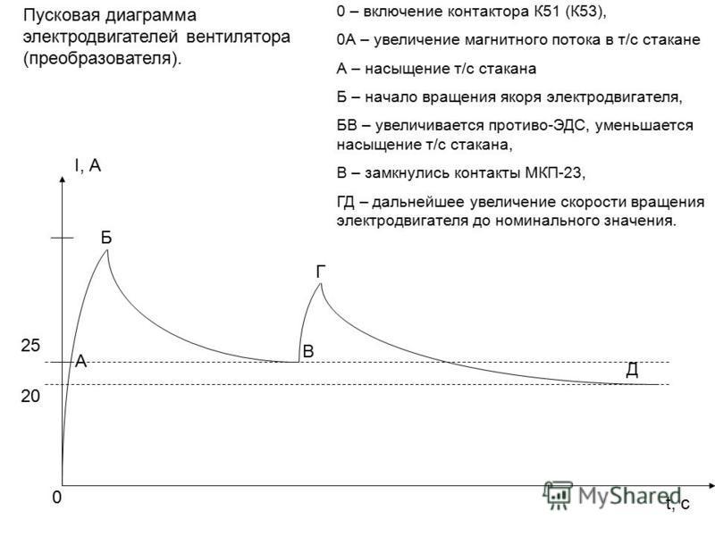 0 – включение контактора К51 (К53), 0А – увеличение магнитного потока в т/с стакане А – насыщение т/с стакана Б – начало вращения якоря электродвигателя, БВ – увеличивается противо-ЭДС, уменьшается насыщение т/с стакана, В – замкнулись контакты МКП-2