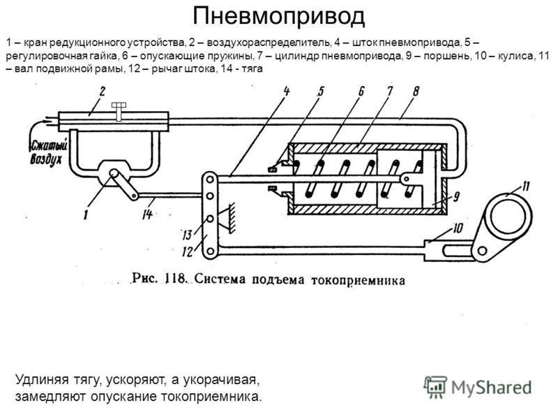 Пневмопривод 1 – кран редукционного устройства, 2 – воздухораспределитель, 4 – шток пневмопривода, 5 – регулировочная гайка, 6 – опускающие пружины, 7 – цилиндр пневмопривода, 9 – поршень, 10 – кулиса, 11 – вал подвижной рамы, 12 – рычаг штока, 14 -
