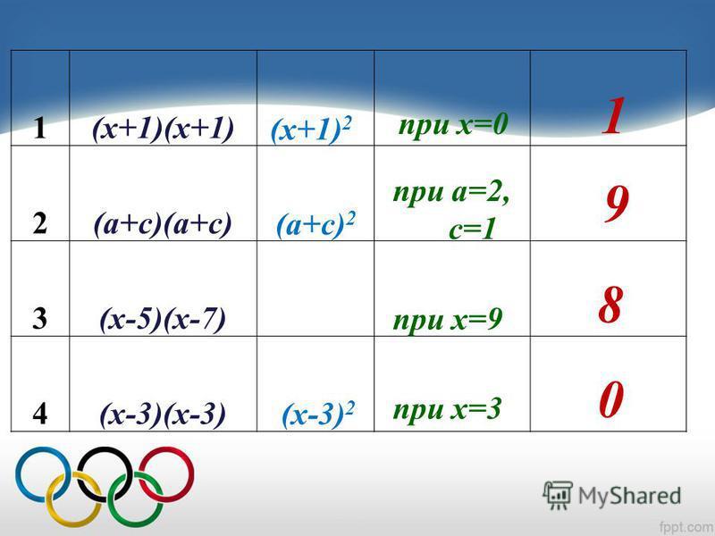 Квадрат суммы и квадрат разности.