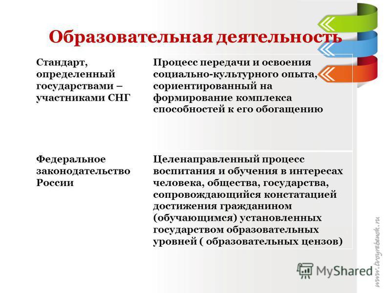 Образовательная деятельность Стандарт, определенный государствами – участниками СНГ Процесс передачи и освоения социально-культурного опыта, сориентированный на формирование комплекса способностей к его обогащению Федеральное законодательство России