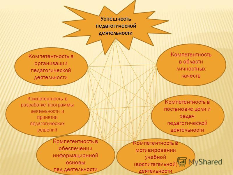 Успешность педагогической деятельности Компетентность в области личностных качеств Компетентность в постановке цели и задач педагогической деятельности Компетентность в мотивировании учебной (воспитательной) деятельности Компетентность в обеспечении