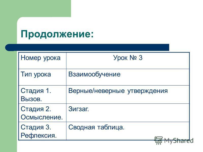 Продолжение: Номер урока Урок 3 Тип урока Взаимообучение Стадия 1. Вызов. Верные/неверные утверждения Стадия 2. Осмысление. Зигзаг. Стадия 3. Рефлексия. Сводная таблица.