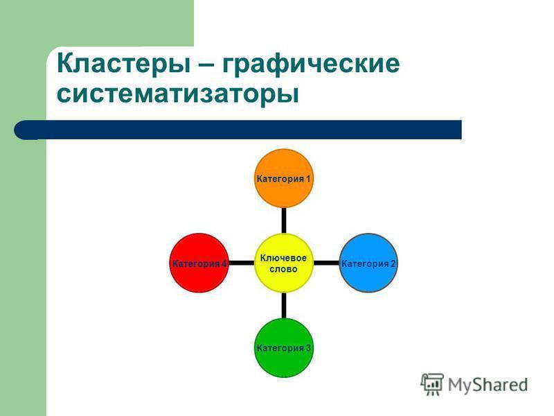 Кластеры – графические систематизаторы Ключевое слово Категория 1 Категория 2 Категория 3 Категория 4