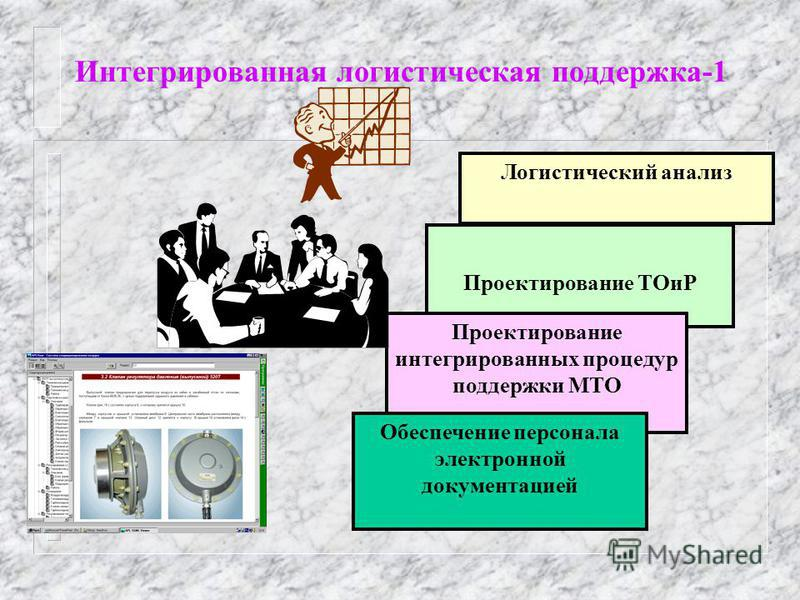 Интегрированная логистическая поддержка-1 Логистический анализ Проектирование ТОиР Проектирование интегрированных процедур поддержки МТО Обеспечение персонала электронной документацией