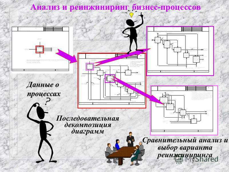 Анализ и реинжиниринг бизнес-процессов Последовательная декомпозиция диаграмм Данные о процессах Сравнительный анализ и выбор варианта реинжиниринга