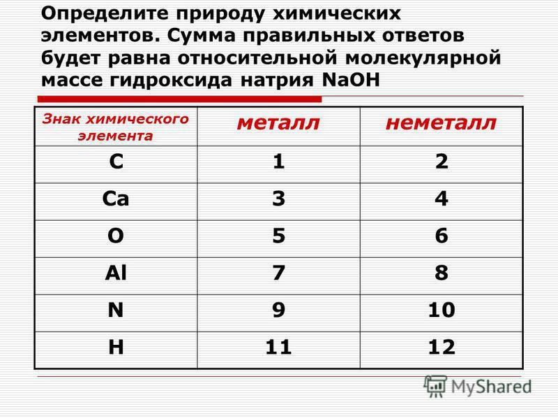 Определите природу химических элементов. Сумма правильных ответов будет равна относительной молекулярной массе гидроксида натрия NaOH Знак химического элемента металл неметалл C12 Ca34 O56 Al78 N910 H1112