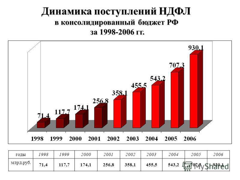 Динамика поступлений НДФЛ в консолидированный бюджет РФ за 1998-2006 гг. годы 199819992000200120022003200420052006 млрд.руб. 71,4117,7174,1256,8358,1455,5543,2707,3930,1