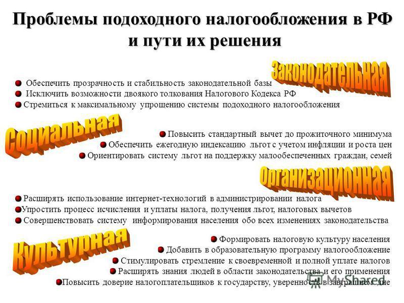 Проблемы подоходного налогообложения в РФ и пути их решения Повысить стандартный вычет до прожиточного минимума Обеспечить ежегодную индексацию льгот с учетом инфляции и роста цен Ориентировать систему льгот на поддержку малообеспеченных граждан, сем